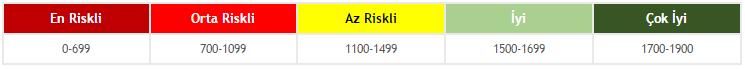 kredi-notu-risk-tablosu